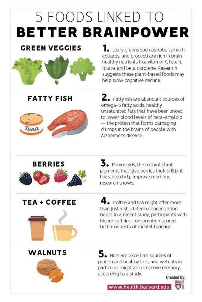 HodgeonRepeat blog - brainpower food list - roundup health and fitness news